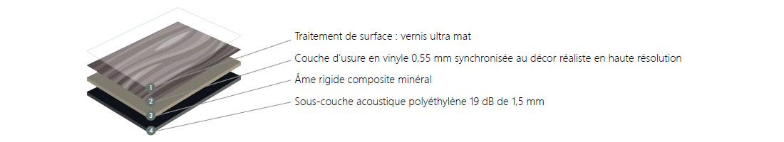 composition sol vinyle